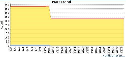 Pmd Trend.png
