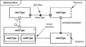 Internes Blockdiagramm – THM-Wiki