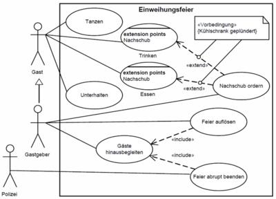 Abbildung 33 A Use Case Diagramm Mit Allen